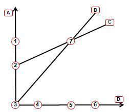 grafiek BEP